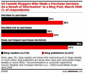 Blogs influence women