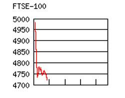 FTSE100 drops