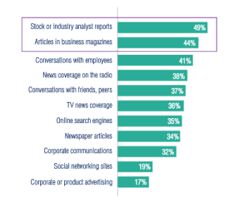 Social media is untrusted says this study from Edelman