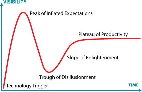 Is your blog somewhere on a hype cycle?