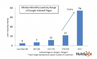 The more pages you have the higher your sales
