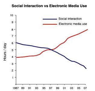 Social vs Electronic media use