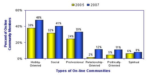 Social networking and online communities
