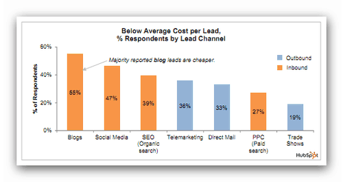 Blogging is cost effective