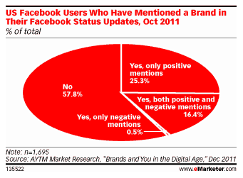 Social media is not the place for your brand – is it?