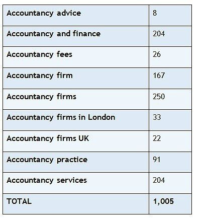 Accountancy Keywords