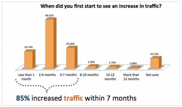 Inbound Marketing Delays