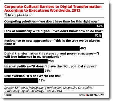 Graph showing barriers to digital uptake