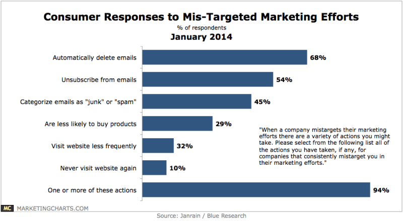Graph showing actions taken if target market is missed