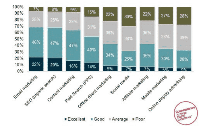 Graph showing that email is siuccessful