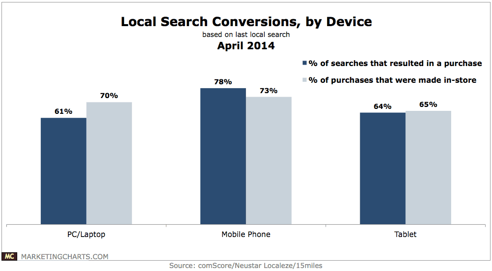 Graph showing sales conversion rates