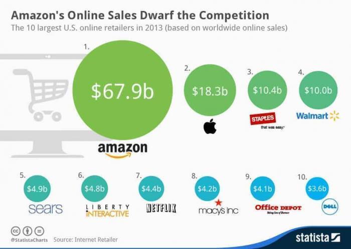 Amazon fdominates online sales