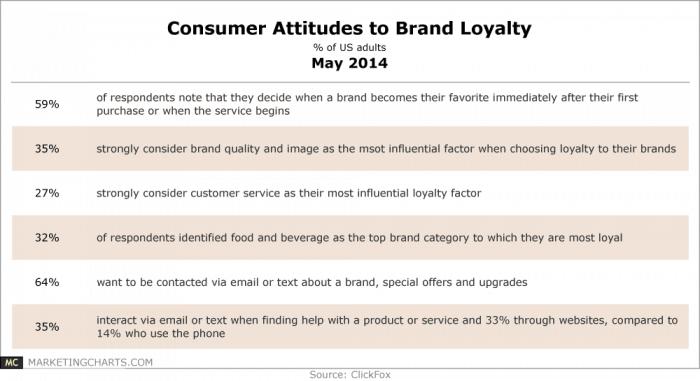 Chart of brand loyalty statistics