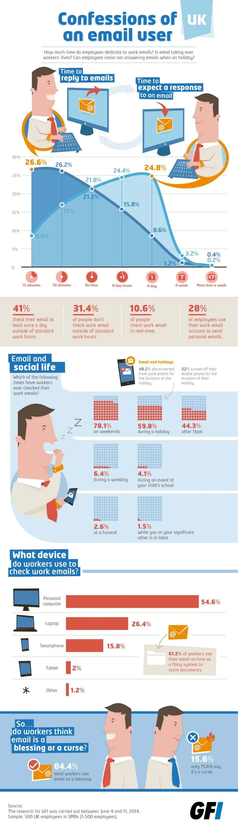 Infographic about email usage