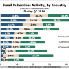 Chart displaying email subscriber activity