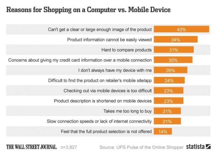 reasonsformobileshopping