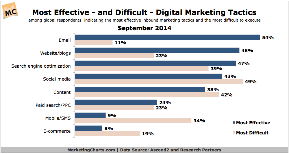 Graph showing that email marketing is considered to be easy
