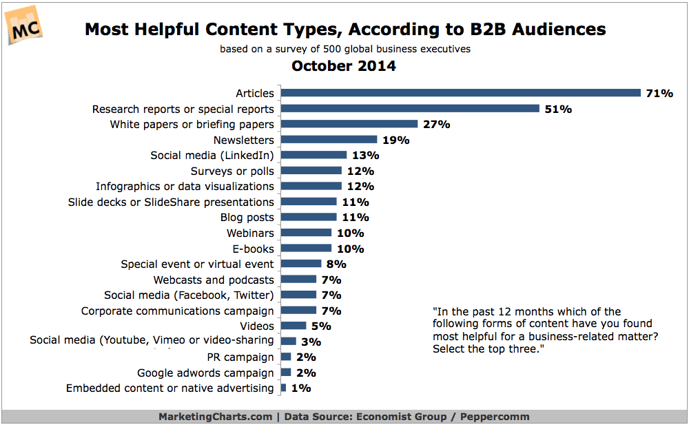Chart showing various types of content and their perceived usefulness
