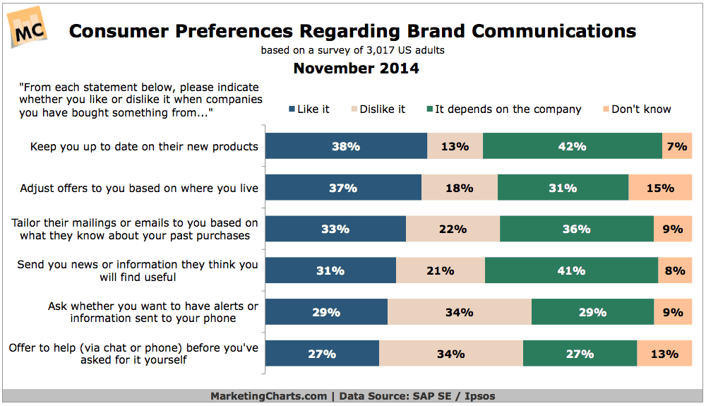 Graphs showing brand communication preferences