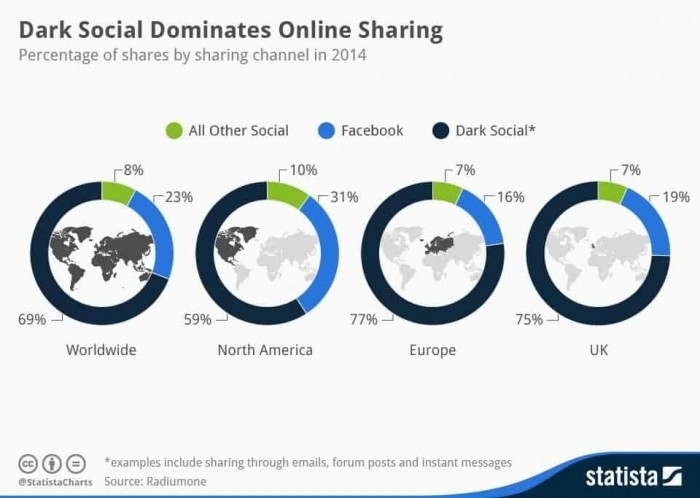 Chart showing amount of social sharing