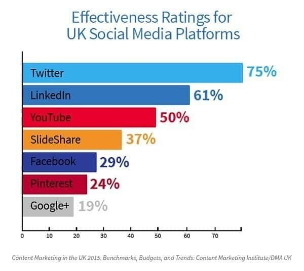 Twitter is Where It's at for Content Marketers in the UK