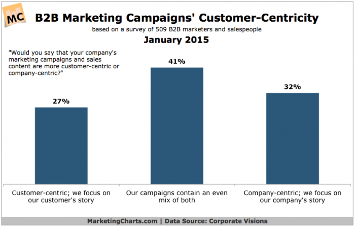Chart showing marketing focus