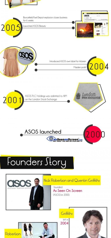 ASOS Infographic