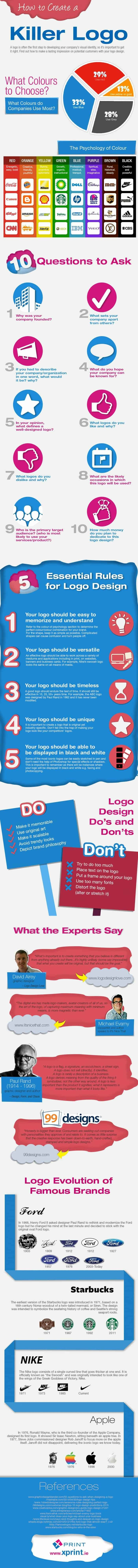Infographic on logos
