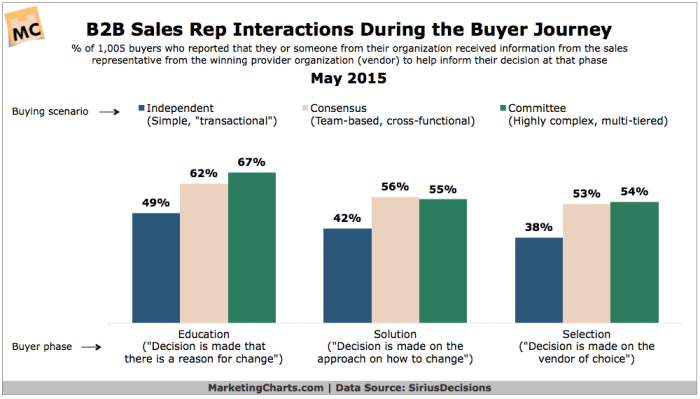 Chart showing sales impact of real people