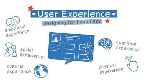 User Experience Graphic