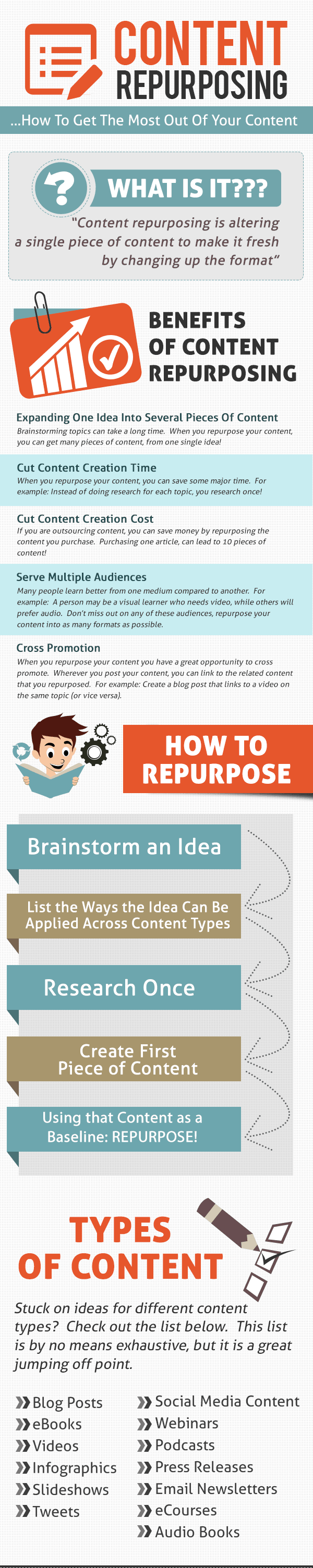 Content repurposing infographic
