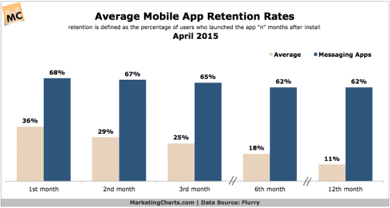 Mobile App Retention Rates