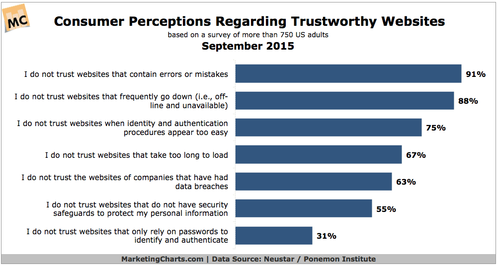Chart showing reasons for losing trust in website