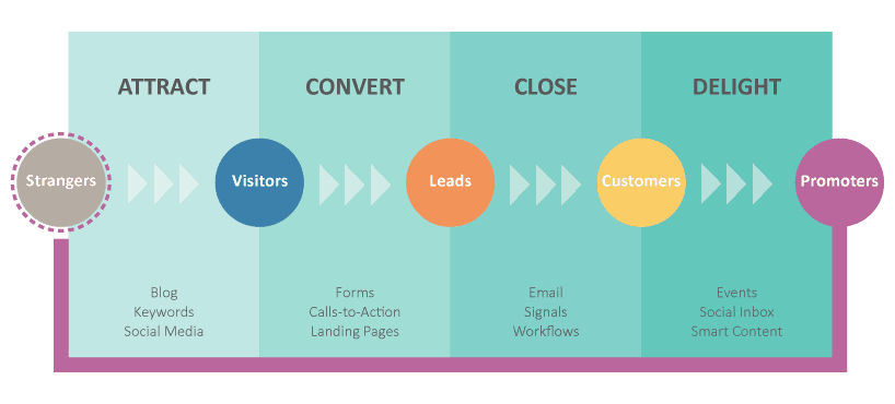 Inbound marketing pathway