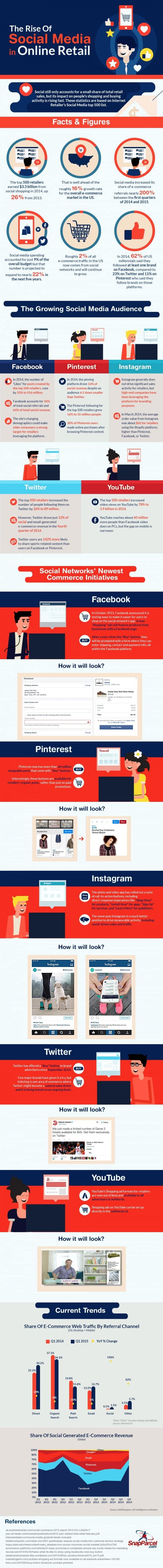 The-Rise-of-Social-Media-in-Online-Retail-infographic