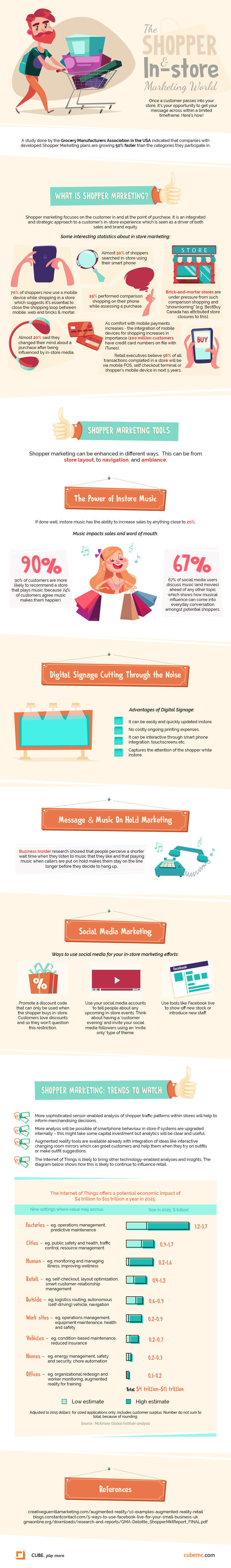 Shopper marketing infographic