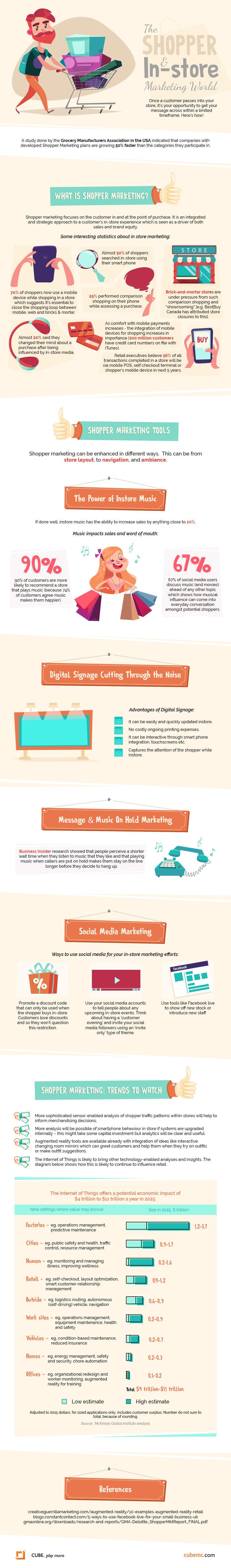 Shopper marketing infographic
