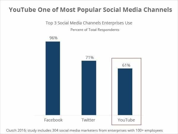 YouTube Outperforms LinkedIn as Social Media Channel of Choice for Over 60% of Enterprises (PRNewsFoto/Clutch)