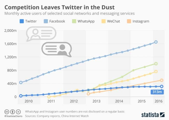 Facebook and twitter growth