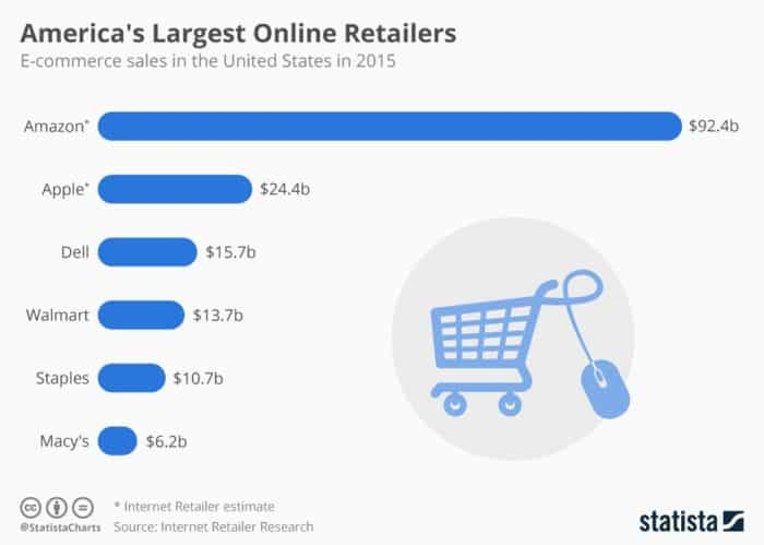 Amazon leads online retail