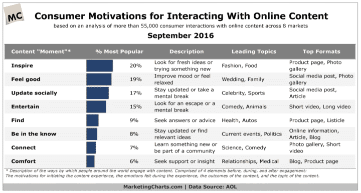 Chart showing what engages people online