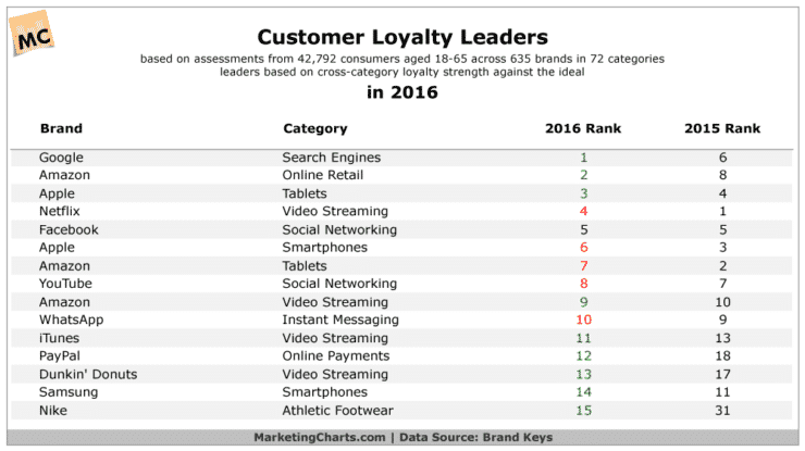 customer-loyalty-leaders-oct2016