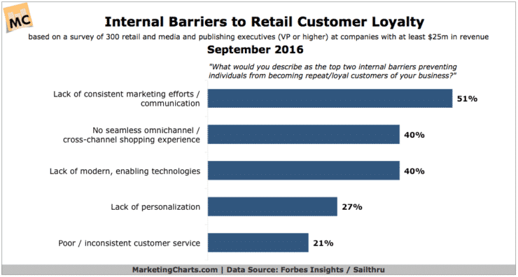 Barriers to loyalty chart