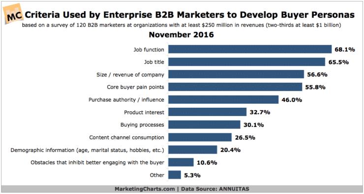 Chart showing buyer persona data