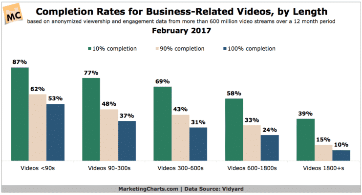 Chart showing video completion rates