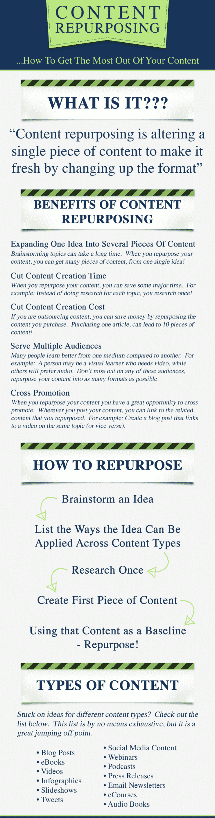 Content Repurposing Infographics