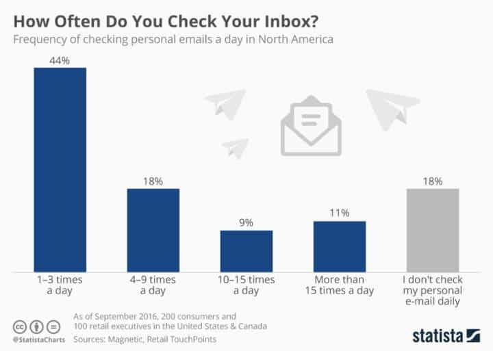 Chart showing email checking rates