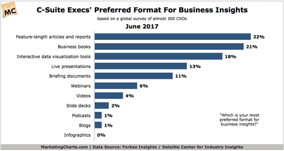 Forget video or blogging if you want to reach business leaders