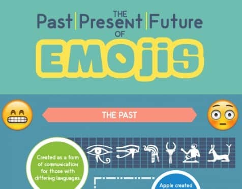 The past, present and future of emojis