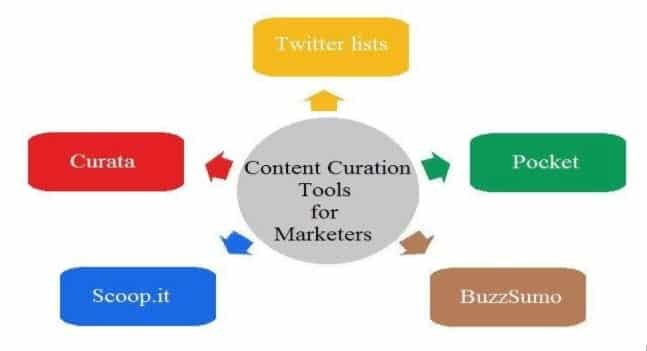 Five indispensable content curation tools for marketers